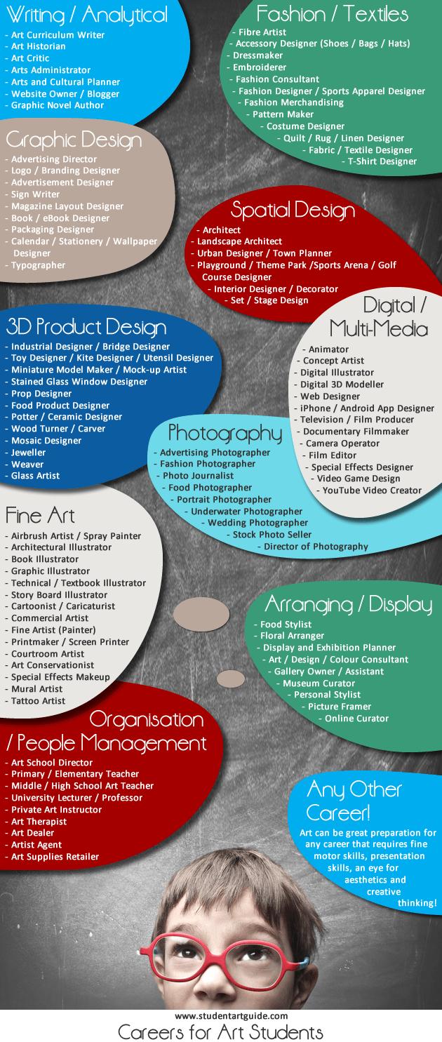 Art Career List - Artist Resource for Students