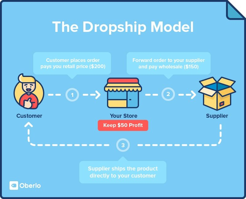 dropshipping model passive income artists